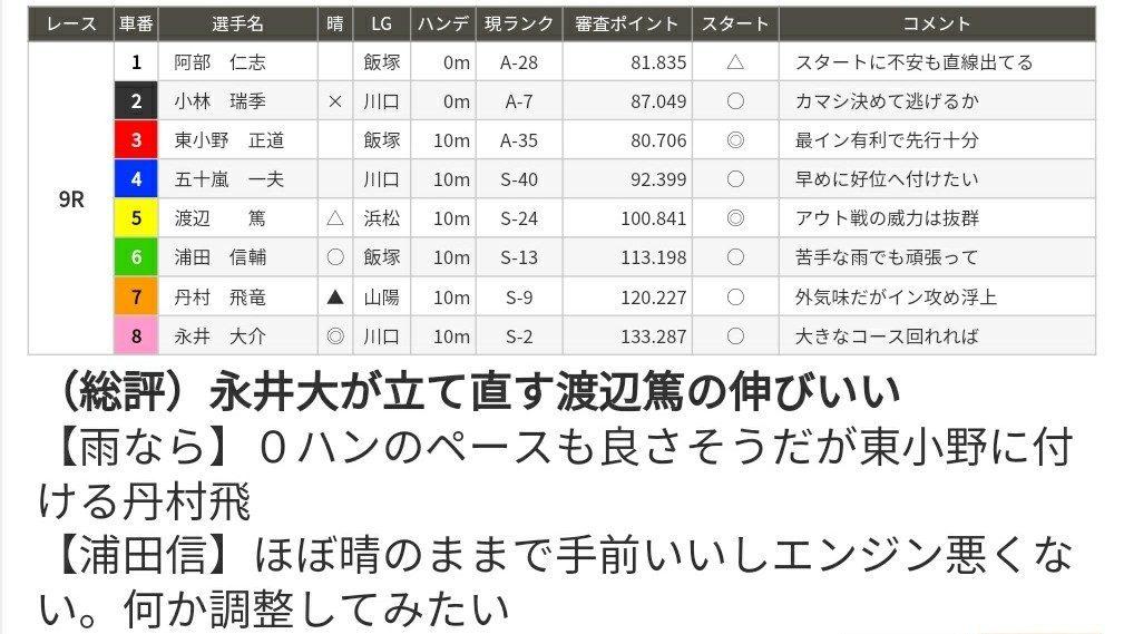 飯塚オートレース 9R予想情報
