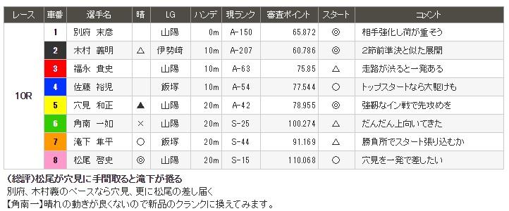 山陽オートレース7月20日10R予想情報