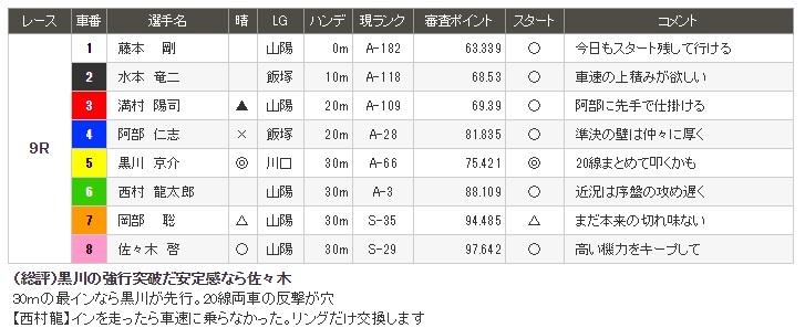 山陽オートレース7月20日9R予想情報