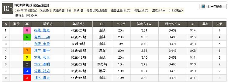 7月20日(土) 山陽オート10Rレース結果