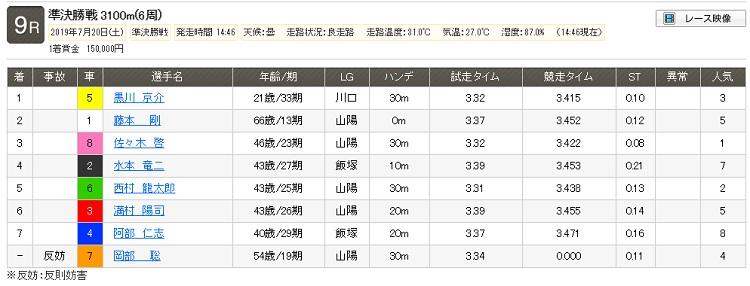 7月20日(土) 山陽オート9Rレース結果