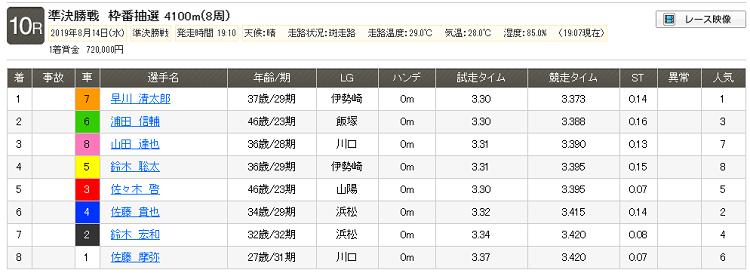 2019年8月14日(水) 伊勢崎 10R レース結果