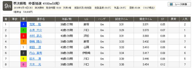 2019年8月14日 伊勢崎 9R レース結果
