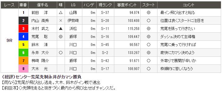 8月14日9R伊勢崎オートレース予想情報