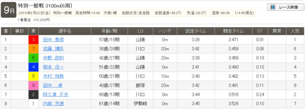 【レース結果】特別一般戦|2019年9月20日(金) 川口 9R