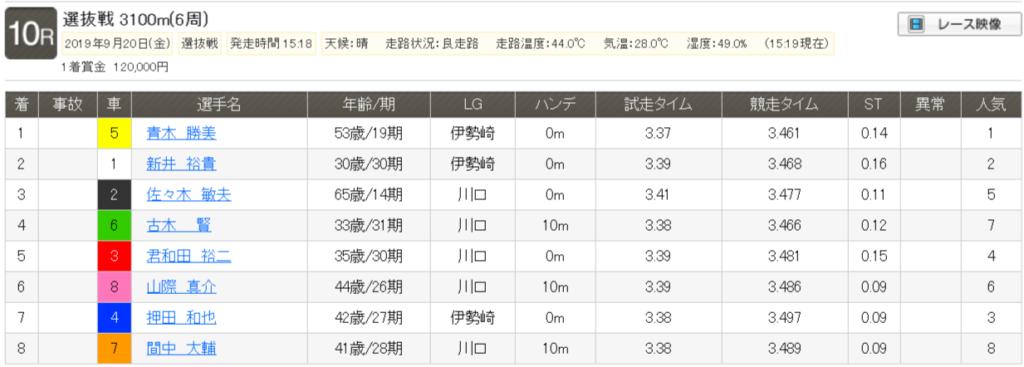 【レース結果】選抜戦|2019年9月20日(金) 川口 10R