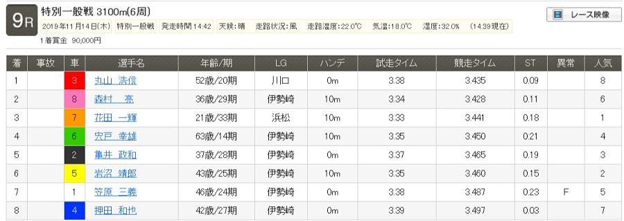 【レース結果】特別一般戦|2019年11月14日(木) 伊勢崎 9R