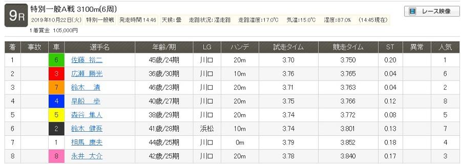 【レース結果】特別一般A戦|2019年10月22日(火) 川口 9R