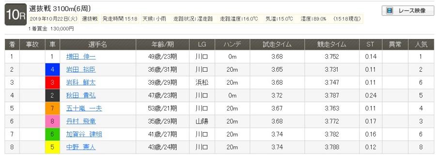 【レース結果】選抜戦|2019年10月22日(火) 川口 10R
