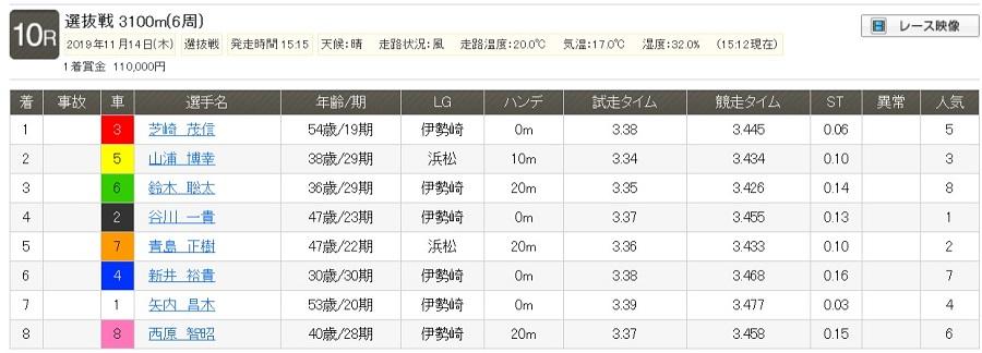 【レース結果】選抜戦|2019年11月14日(木) 伊勢崎 10R